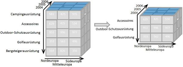 Wunderbar Data Warehouse Wiederaufnahme Beispiel Galerie ...