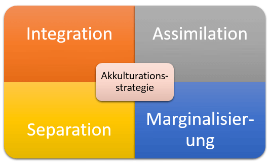 Akkulturationsstrategien