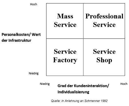 Service-Process-Matrix als Schaubild